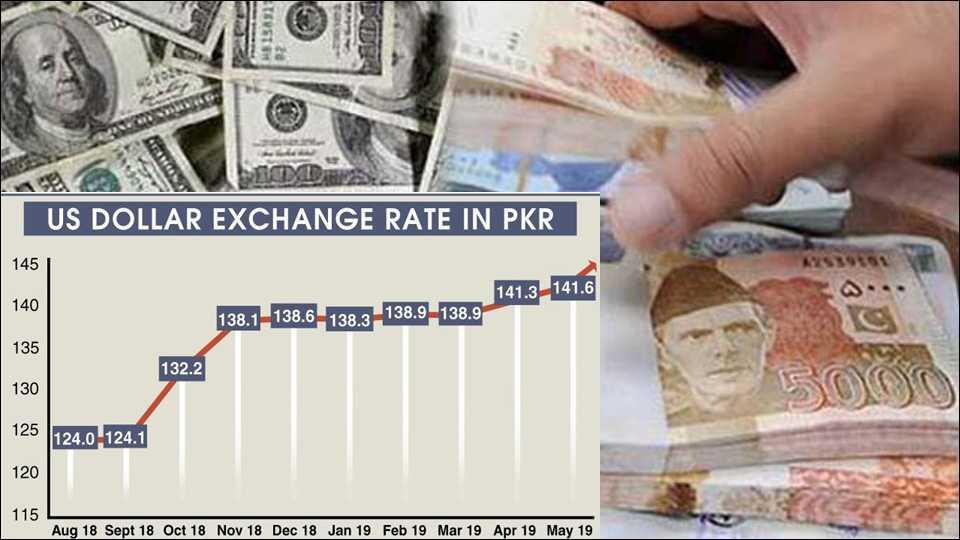 Dollar, Pakistan ,  Pakistan's economy