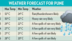 Pune rainfall