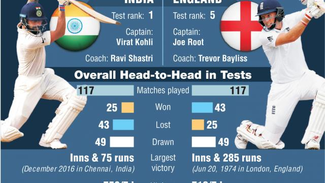 India Vs England Test Series 2018