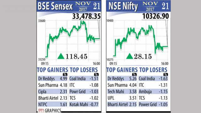 Sensex stays strong for 4th day, pharma in pink of health
