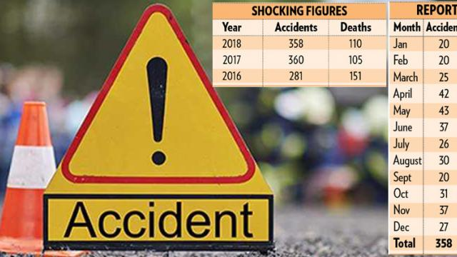 110 dead in E-way mishaps in 2018