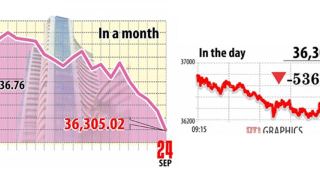 Sensex down 600 points amid sell-off in banking, finance stocks
