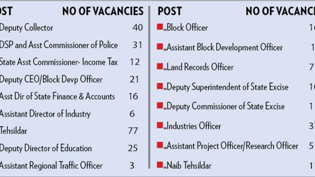 431 vacancies in State govt jobs