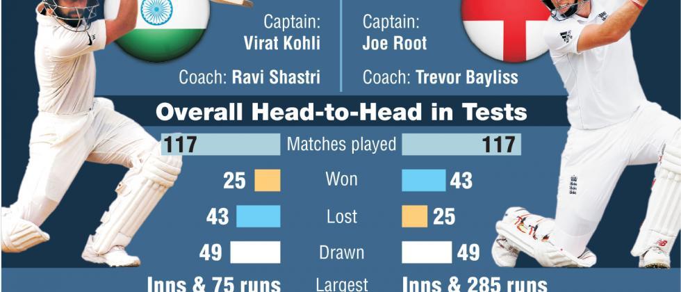 India Vs England Test Series 2018