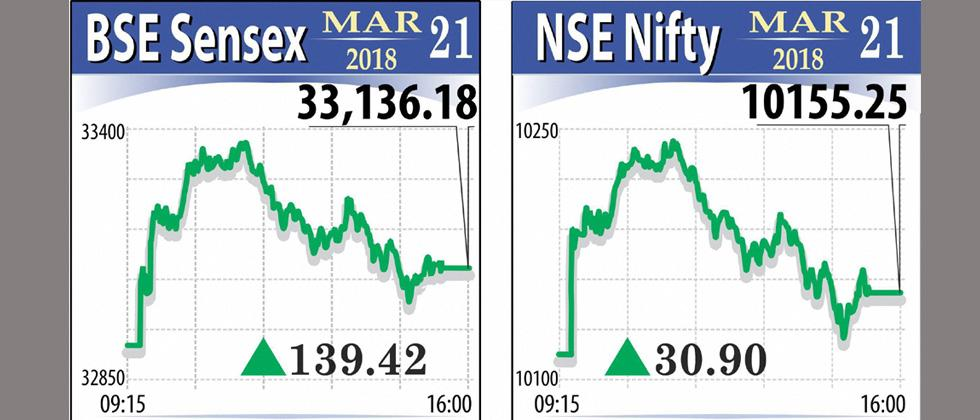 Markets consolidate gains, Sensex reclaims 33k-mark