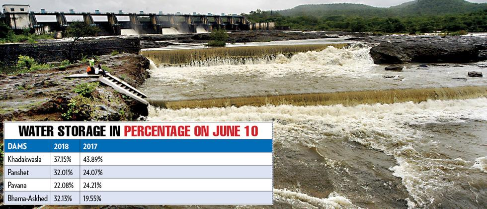 Water storage level still a concern for Pune district
