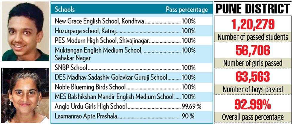 Pune division percentage in SSC rises by 0.13 pc