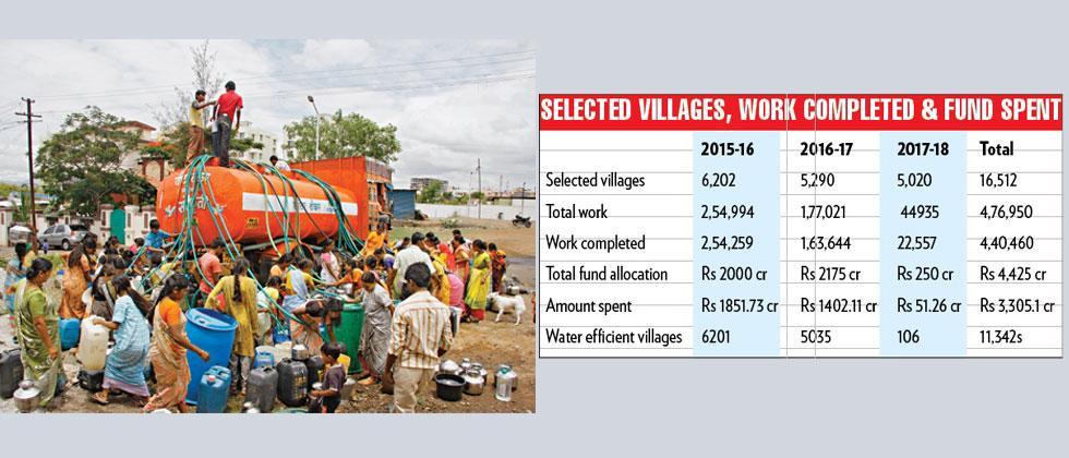 Irrigation schemes still incomplete