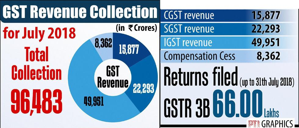 GST mop-up rises to Rs 96,483 cr in July, compliance improves