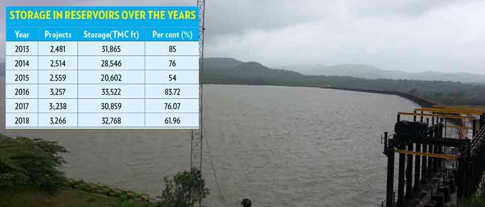 State dams lack enough water