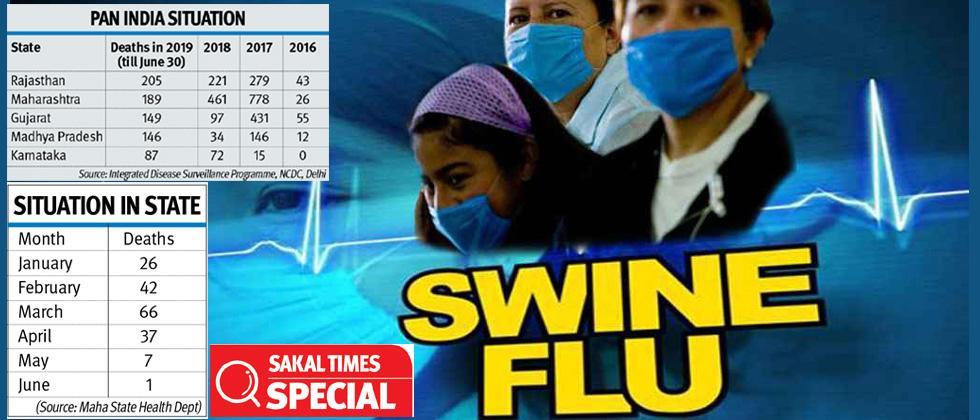 189 swine flu deaths in Maha till June 30