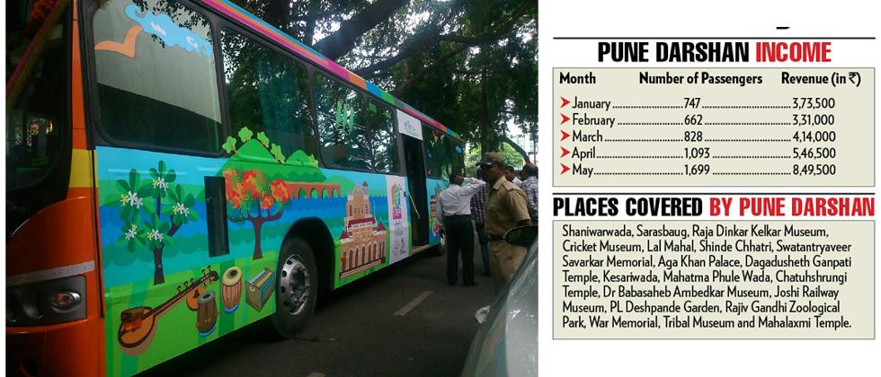 Pune Darshan doubles its revenue in May