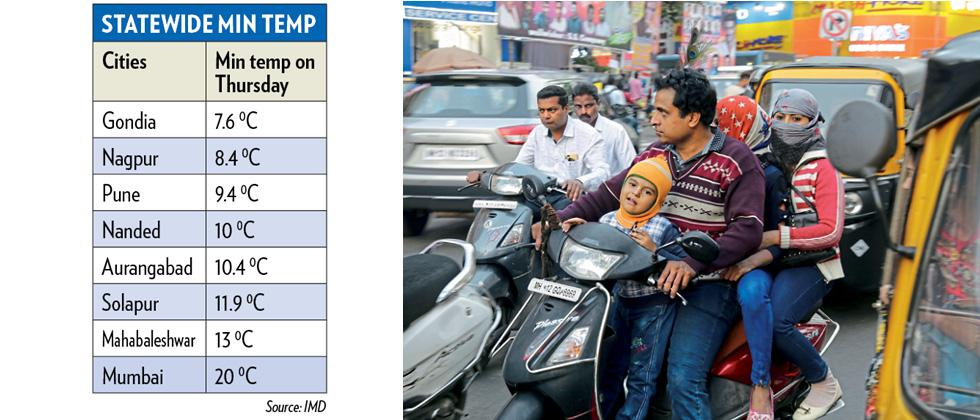 Min temp dips to 9.4 degrees Celsius in city