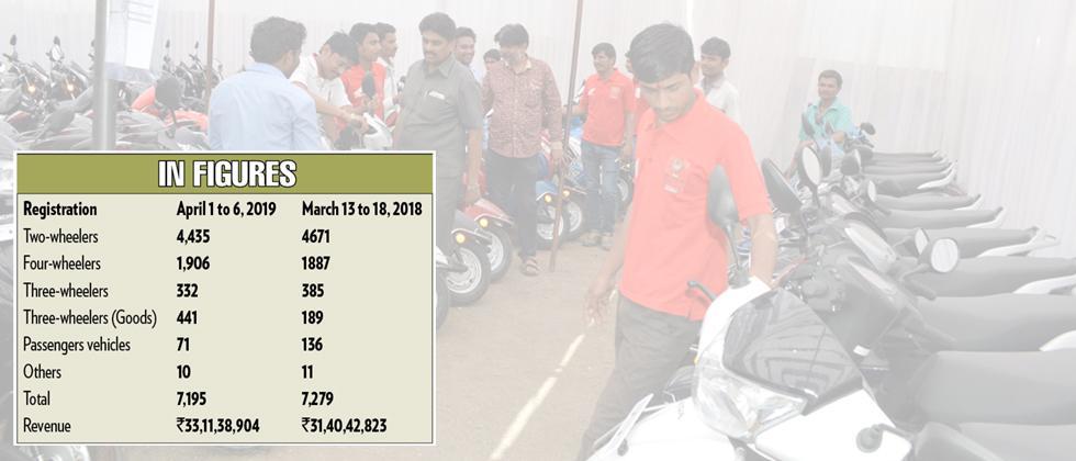 Pune RTO registers 7,195 vehicles on Gudhi Padwa