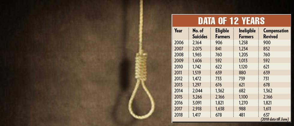 Farmers' suicides: Aid in 50 pc cases