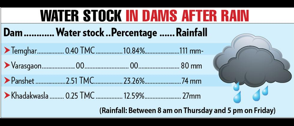 Heavy rain: Water stock goes up in four dams