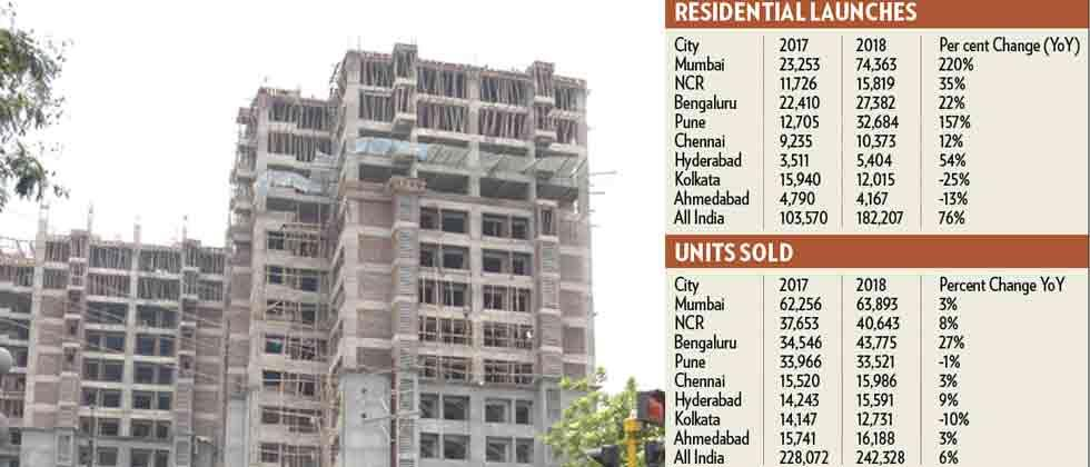 City's residential market sales down by 1 pc
