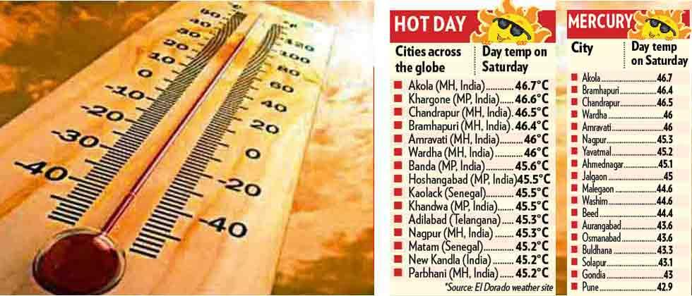 World's 13 out of 15 cities with highest temp on Sat from India