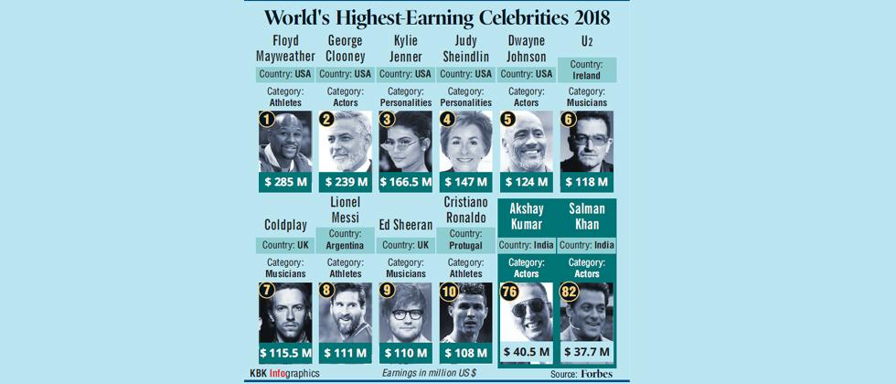 Akshay Kumar, Salman Khan among world's highest-paid celebs