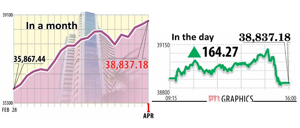 Sensex begins new fiscal on a high, scales mount 39K intra-day