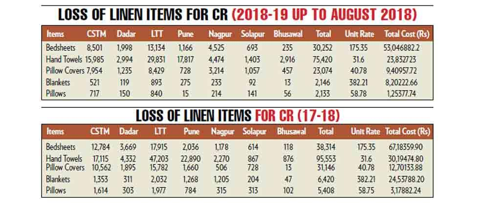 Linen thefts cost railways dearly