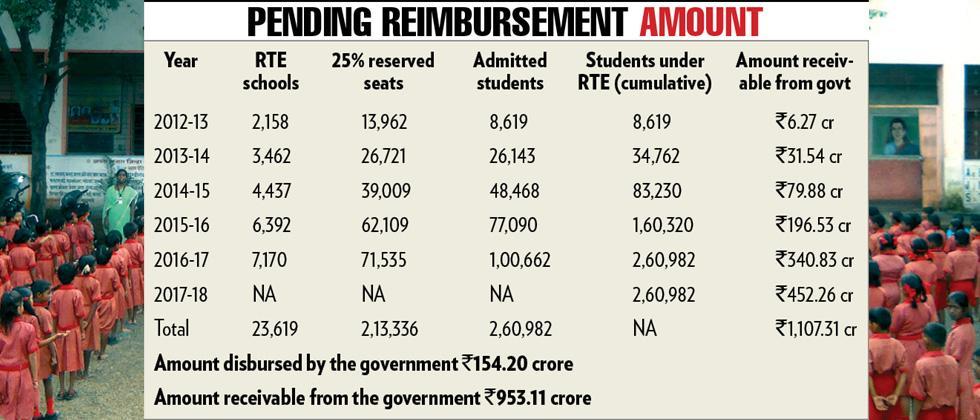Private schools continue to boycott RTE admissions