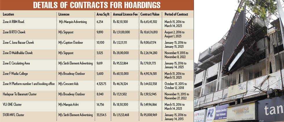 Pune Rly Div's 107 hoardings are major source of revenue
