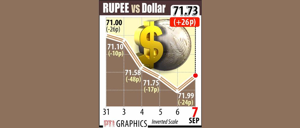 Recovery in rupee, firm auto stocks lift equity indices