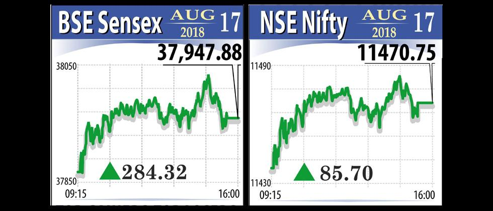Nifty sets new closing high on firm global cues; Sensex ends near 38,000