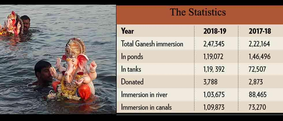 Immersion in rivers on the rise