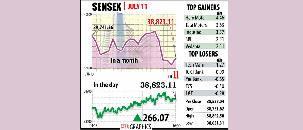 Sensex soars 266 pts as dovish Fed lifts global equities