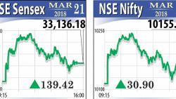 Markets consolidate gains, Sensex reclaims 33k-mark