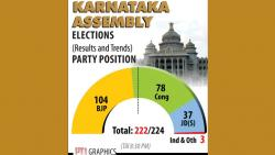 Lessons from Karnataka: Bank on social issues, leverage modern media platforms