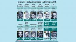 Akshay Kumar, Salman Khan among world's highest-paid celebs