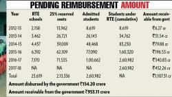 Private schools continue to boycott RTE admissions