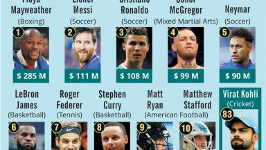 World's Highest-Paid Athletes 2018