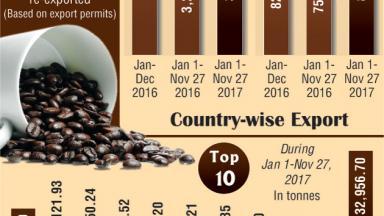 Indias Coffee Exports