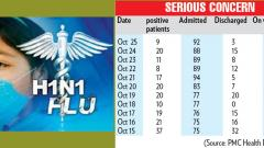 29 patients with swine flu reported in two days in city