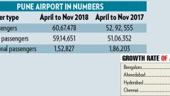 Pune Airport passenger growth up: AAI
