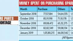 PMPML begins audit of central store department