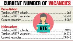 8K students yet to take admissions in the city