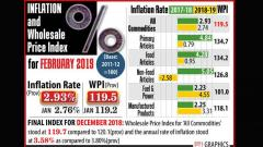 February WPI up to 2.93% on costlier food
