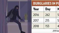 Gang involved in multiple burglaries held