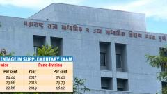 22.86 pc students pass SSC supplementary examination