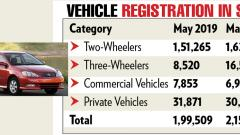 Maharashtra 2nd in vehicle registration in May 2019