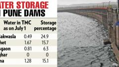 Water storage in dams of Pune improving