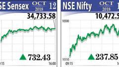 Sensex rallies most in 19 months,