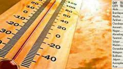Pune records highest temperature for April at 42.60 C