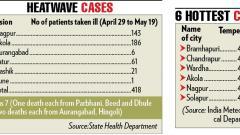 Heatwave kills five in State, 258 take ill