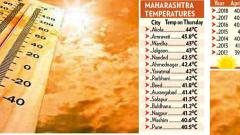 April begins at unprecedented hotter note for Pune citizens